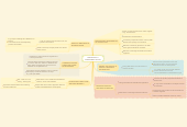 Mind map: OPERATIONAL & MANAGEMENT ISSUES