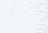 Mind map: PTLFIT Marketing