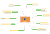 Mind map: modelo de desarrollo profesional ISTE