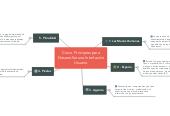 Mind map: Cinco  Principios para Desarrollar una Interfaz de Usuario