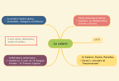 Mind map: La catarsi