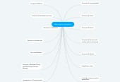 Mind map: Mehmed the conqueror