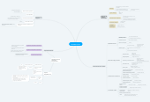 Mind map: ENTORNO LEGAL