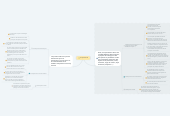 Mind map: L'impression 3D