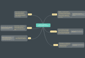 Mind map: Работа с группами,   планировщики, закладки.