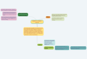Mind map: COMERCIO, DINERO Y CAPITAL