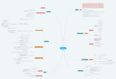 Mind map: Schizophenia