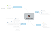 Mind map: Capstone Project