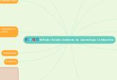 Mind map: Redes Sociales Ambiente de  Aprendizaje  Colaborativo