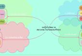 Mind map: เทคโนโลยีสะอาด สระวงกลมโรงเรียนสุรนารีวิทยา