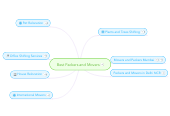 Mind map: Best Packers and Movers