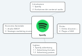 Mind map: Spotify