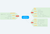 Mind map: Clasificación y características de las cuentas de balance