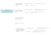 Mind map: The Malaysian entertainment industry