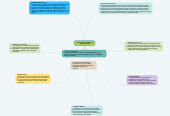 Mind map: MATERIALES Y PROCESOS  MANUFACTURA