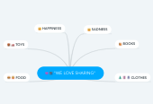 "Mind map: ""WE LOVE SHARING"""