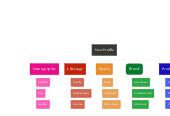 Mind map: User Profile