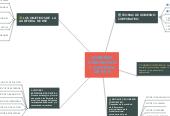 Mind map: CONFLICTOS Y NEGOCIACION