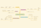 Mind map: MEDIDAS DE DISPERSIÓN