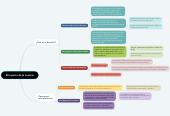 Mind map: El Imperio de la Justicia
