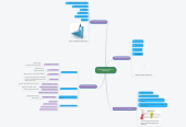 Mind map: PRONÓSTICO DE LA  DEMANDA