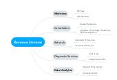 Mind map: Revenue Streams