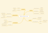 Mind map: Effective Online Course