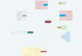 Mind map: TABASCO