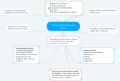 Mind map: Principios de la Educación Dewey