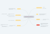 Mind map: DEFINITION OF GREENMAIL