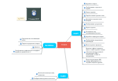 Mind map: TASKS
