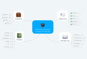 Mind map: Formative Assessment Tools by Eric Bennaka