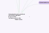Mind map: Comunicación oral y escrita en          los entornos laborales:                       *lo que se dice                                     *La forma como se dice                       *Quien lo dice