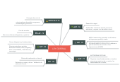 Mind map: LEY GERERAL