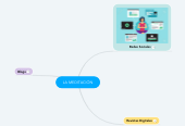 Mind map: LA MEDITACIÓN
