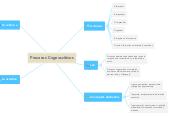 Mind map: Mis Conocimientos