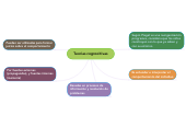 Mind map: Teorias cognocitivas