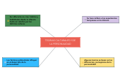 Mind map: TEORIAS CULTURALES Y DE LA PERSONALIDAD