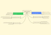 Mind map: English & Writing