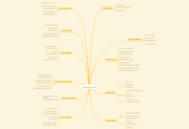 Mind map: Facilitation Project