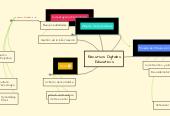 Mind map: Recursos Digitales Educativos