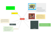 Mind map: VIGOTSKY
