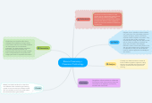 Mind map: Blooms Taxonomy + Classroom Technology