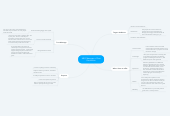 Mind map: HBO Manager of Post Production