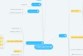 Mind map: Структура (тек)