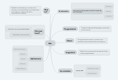 Mind map: PNL