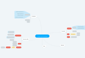 Mind map: Fullstack web developer