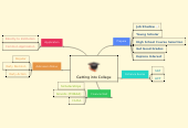 Mind map: Getting into College