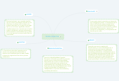 Mind map: TEORÍA COGNITIVA