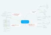 Mind map: Conceptual framework for  conflict resolution